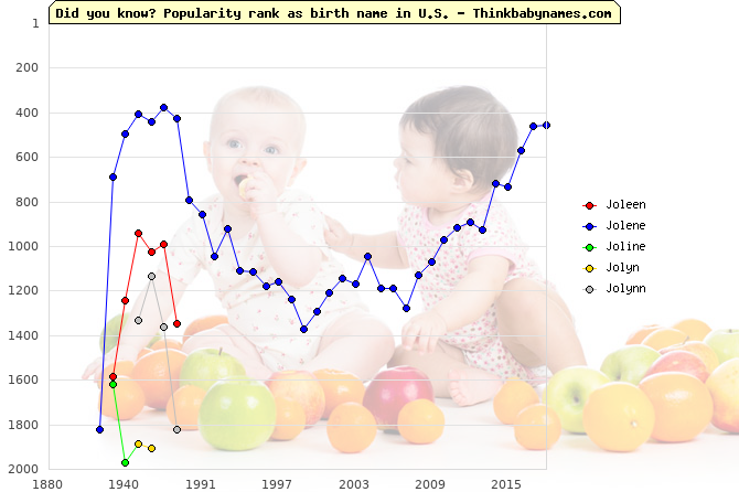 Top 2000 baby names ranking of Joleen, Jolene, Joline, Jolyn, Jolynn in U.S.