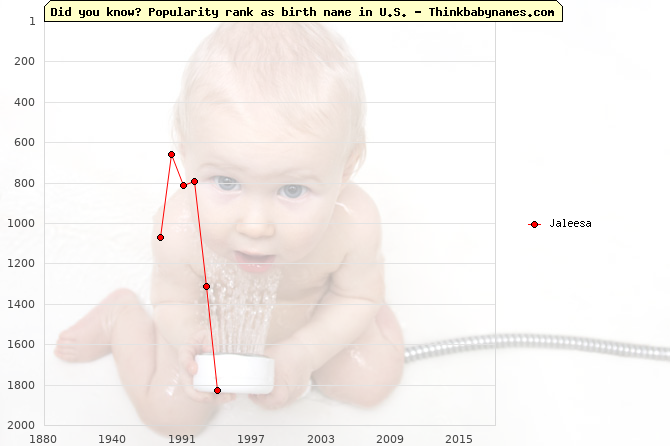 Top 2000 baby names ranking of Jaleesa in U.S.