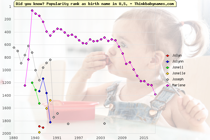 Top 2000 baby names ranking of Jolyn, Jolynn, Jonell, Jonelle, Joseph, Marlene in U.S.