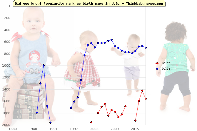 Top 2000 baby names ranking of Jolee, Jolie in U.S.