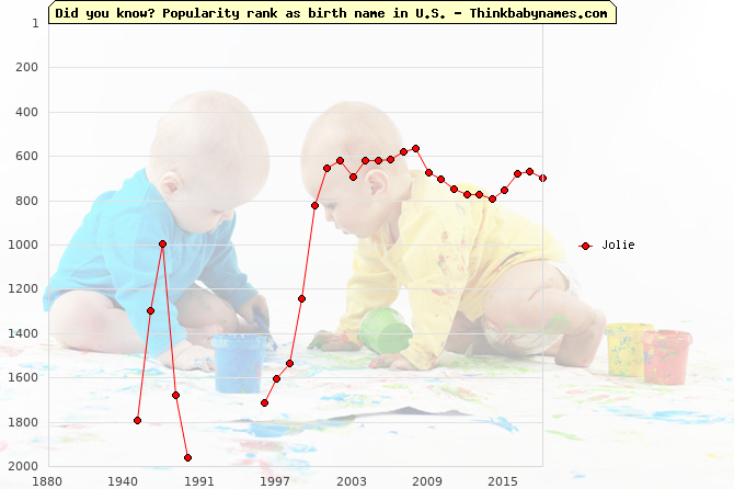 Top 2000 baby names ranking of Jolie name in U.S.