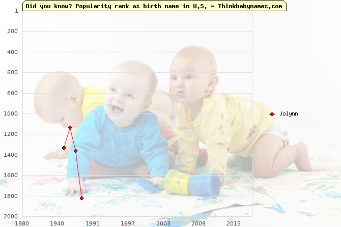 Top 2000 baby names ranking of Jolynn name in U.S.