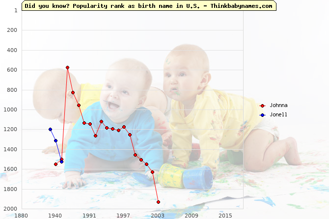 Top 2000 baby names ranking of Johnna, Jonell in U.S.