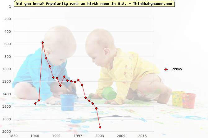 Top 2000 baby names ranking of Johnna in U.S.