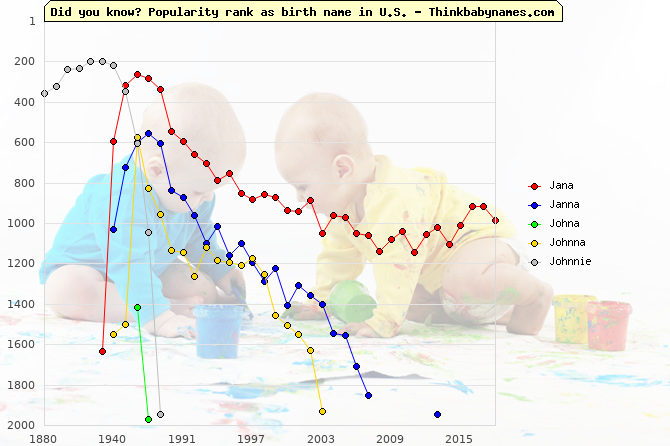 Top 2000 baby names ranking of Jana, Janna, Johna, Johnna, Johnnie in U.S.