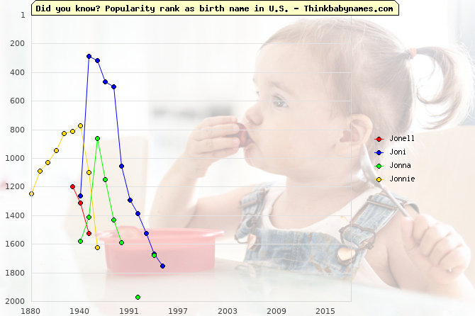 Top 2000 baby names ranking of Jonell, Joni, Jonna, Jonnie in U.S.
