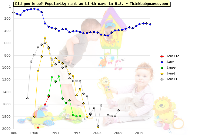 Top 2000 baby names ranking of Jonelle, Jane, Janee, Janel, Janell in U.S.
