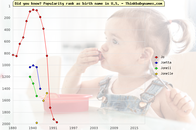 Top 2000 baby names ranking of Jo, Joetta, Jonell, Jonelle in U.S.