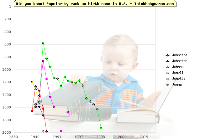 Top 2000 baby names ranking of Johnetta, Johnette, Johnna, Jonell, Jonette, Jonna in U.S.