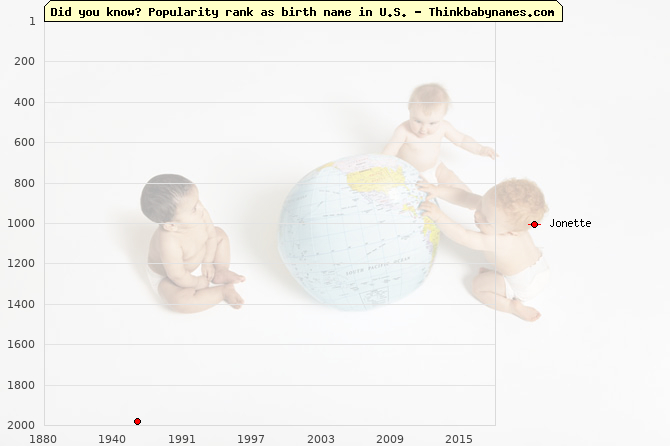 Top 2000 baby names ranking of Jonette name in U.S.