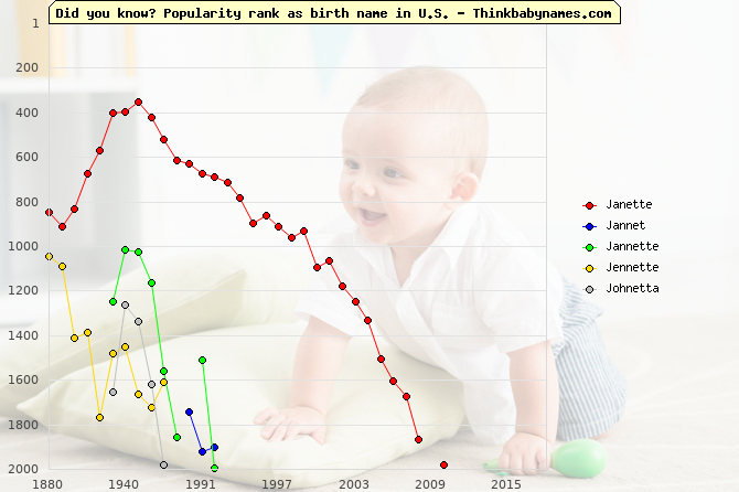 Top 2000 baby names ranking of Janette, Jannet, Jannette, Jennette, Johnetta in U.S.