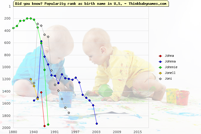Top 2000 baby names ranking of Johna, Johnna, Johnnie, Jonell, Joni in U.S.