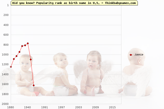 Top 2000 baby names ranking of Jonnie name in U.S.