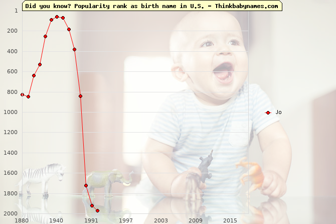 Top 2000 baby names ranking of Jo in U.S.