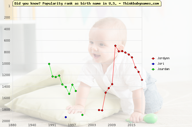 Top 2000 baby names ranking of Jordynn, Jori, Jourdan in U.S.