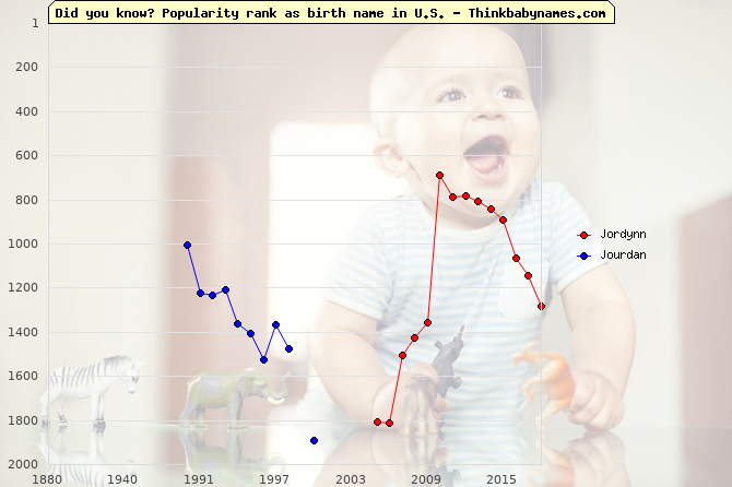 Top 2000 baby names ranking of Jordynn, Jourdan in U.S.