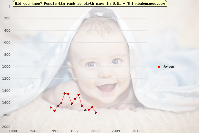 Top 2000 baby names ranking of Jorden name in U.S.