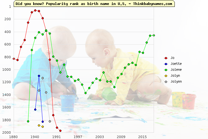 Top 2000 baby names ranking of Jo, Joette, Jolene, Jolyn, Jolynn in U.S.