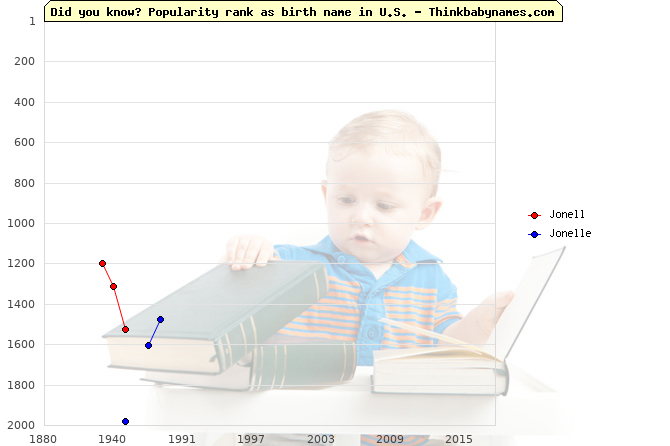 Top 2000 baby names ranking of Jonell, Jonelle in U.S.