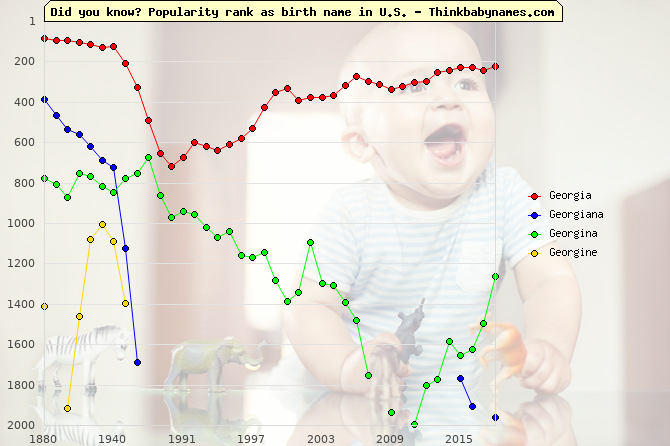 Top 2000 baby names ranking of Georgia, Georgiana, Georgina, Georgine in U.S.