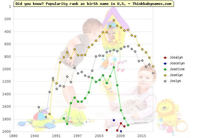 Top 2000 baby names ranking of Josalyn, Joscelyn, Joseline, Joselyn, Joslyn in U.S.