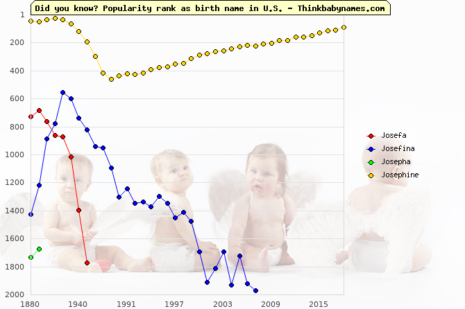 Top 2000 baby names ranking of Josefa, Josefina, Josepha, Josephine in U.S.