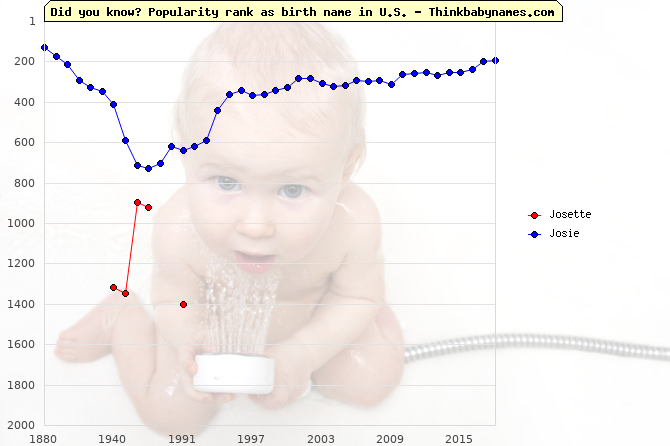 Top 2000 baby names ranking of Josette, Josie in U.S.
