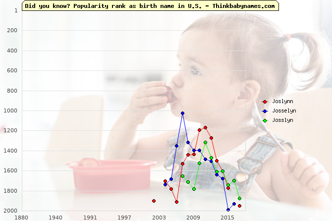 Top 2000 baby names ranking of Joslynn, Josselyn, Josslyn in U.S.