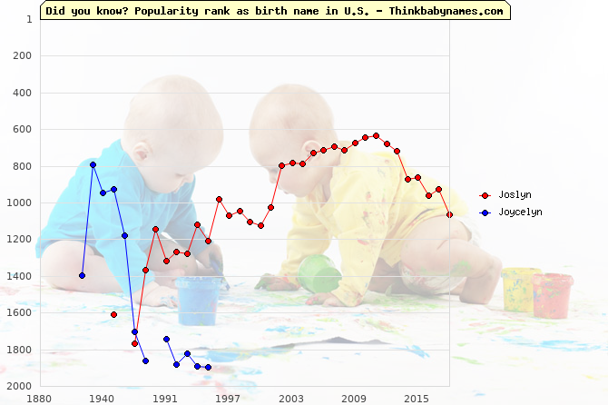Top 1000 baby names ranking of Joslyn, Joycelyn in U.S.
