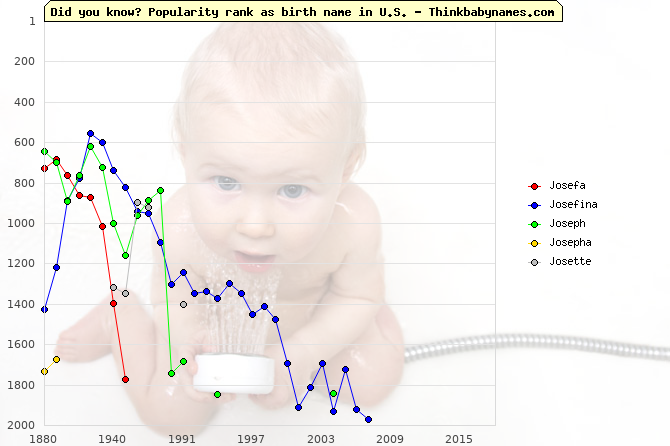 Top 2000 baby names ranking of Josefa, Josefina, Joseph, Josepha, Josette in U.S.