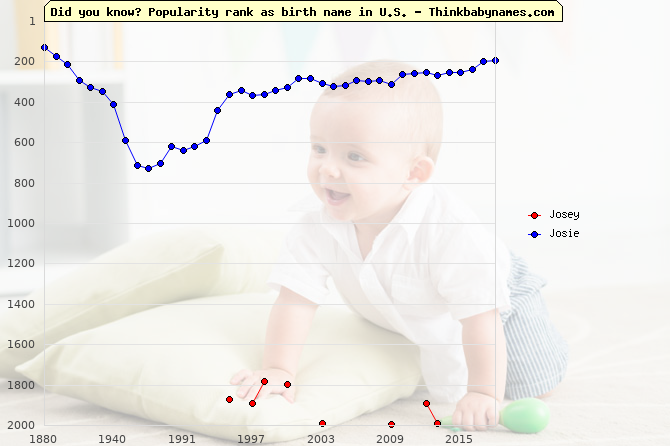 Top 2000 baby names ranking of Josey, Josie in U.S.