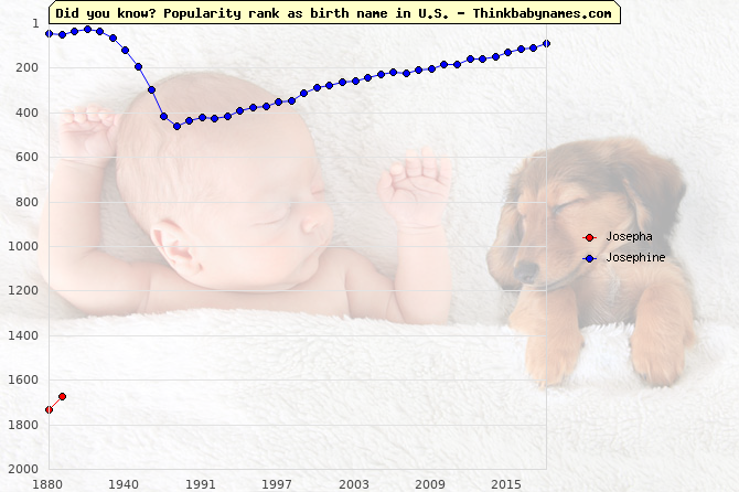 Top 2000 baby names ranking of Josepha, Josephine in U.S.