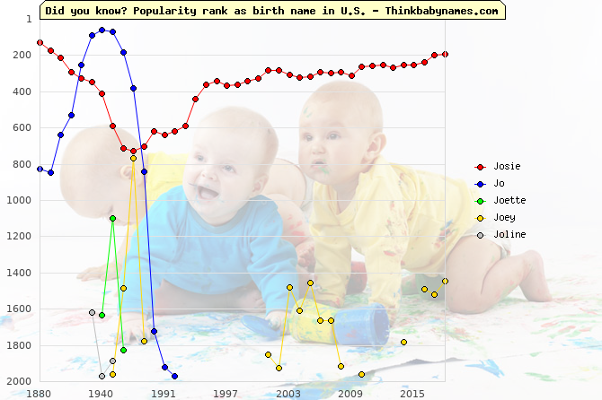 Top 2000 baby names ranking of Josie, Jo, Joette, Joey, Joline in U.S.