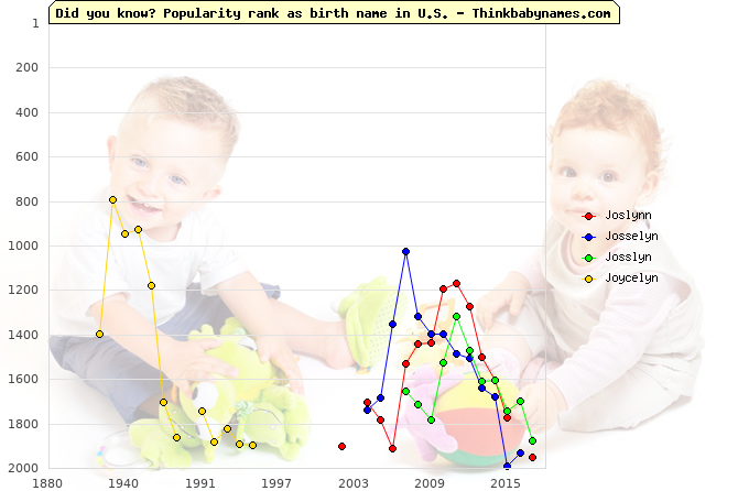 Top 2000 baby names ranking of Joslynn, Josselyn, Josslyn, Joycelyn in U.S.