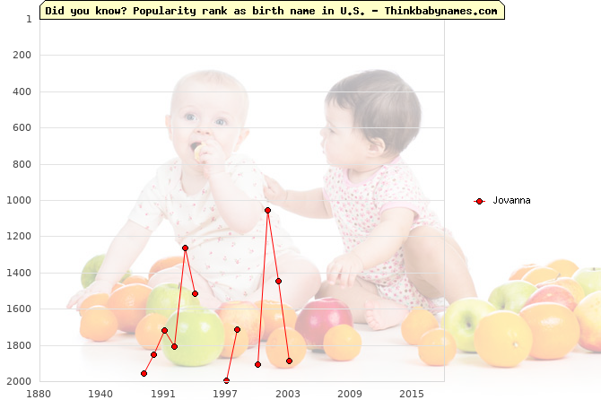Top 2000 baby names ranking of Jovanna name in U.S.