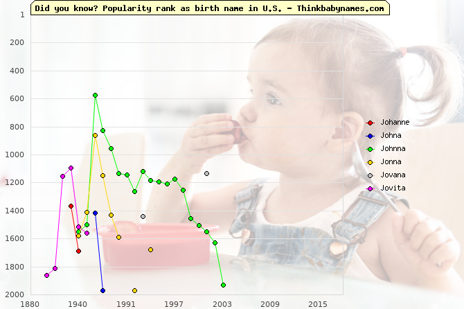 Top 2000 baby names ranking of Johanne, Johna, Johnna, Jonna, Jovana, Jovita in U.S.
