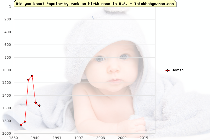 Top 2000 baby names ranking of Jovita name in U.S.