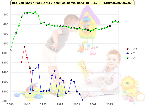 Top 2000 baby names ranking of Joye, Joi, Joy in U.S.