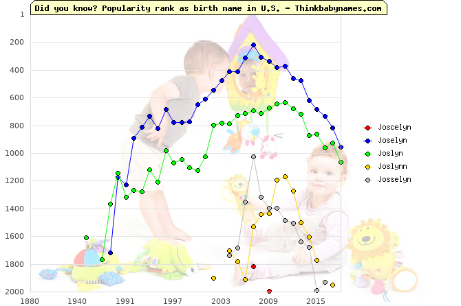 Top 2000 baby names ranking of Joscelyn, Joselyn, Joslyn, Joslynn, Josselyn in U.S.