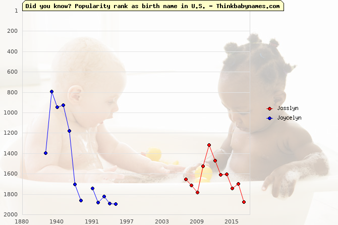 Top 2000 baby names ranking of Josslyn, Joycelyn in U.S.