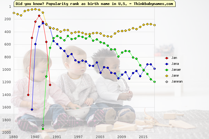 Top 2000 baby names ranking of Jan, Jana, Janae, Jane, Janean in U.S.