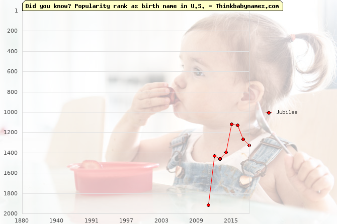 Top 2000 baby names ranking of Jubilee name in U.S.