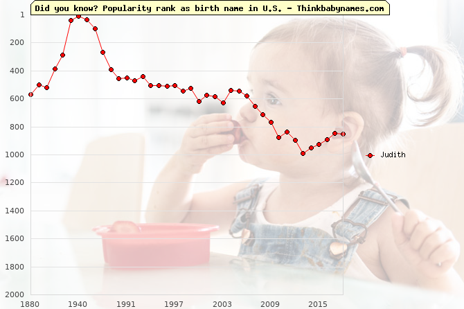 Top 2000 baby names ranking of Judith name in U.S.