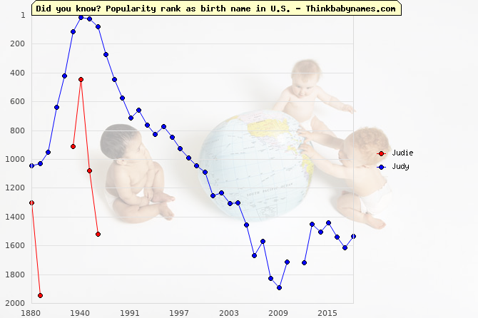 Top 2000 baby names ranking of Judie, Judy in U.S.