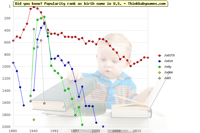 Top 2000 baby names ranking of Judith, Jodie, Jody, Judee, Judi in U.S.