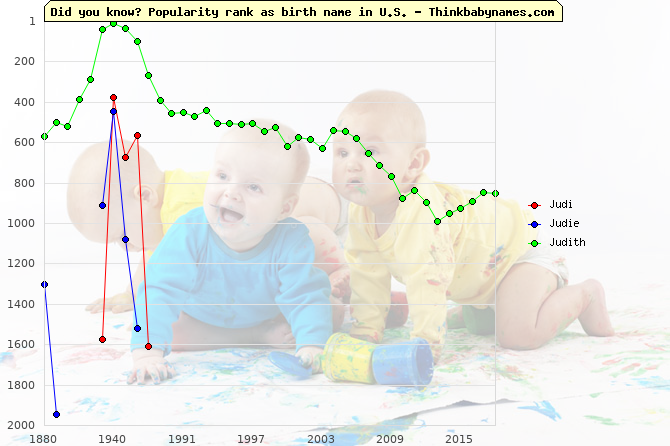 Top 2000 baby names ranking of Judi, Judie, Judith in U.S.