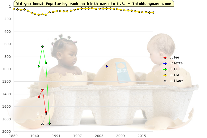 Top 2000 baby names ranking of Julee, Jolette, Juli, Julia, Juliane in U.S.