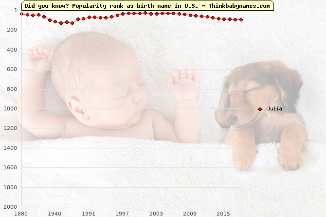 Top 2000 baby names ranking of Julia name in U.S.