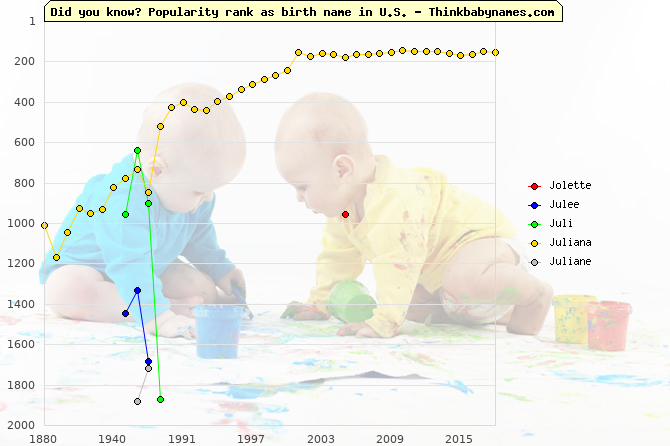 Top 2000 baby names ranking of Jolette, Julee, Juli, Juliana, Juliane in U.S.