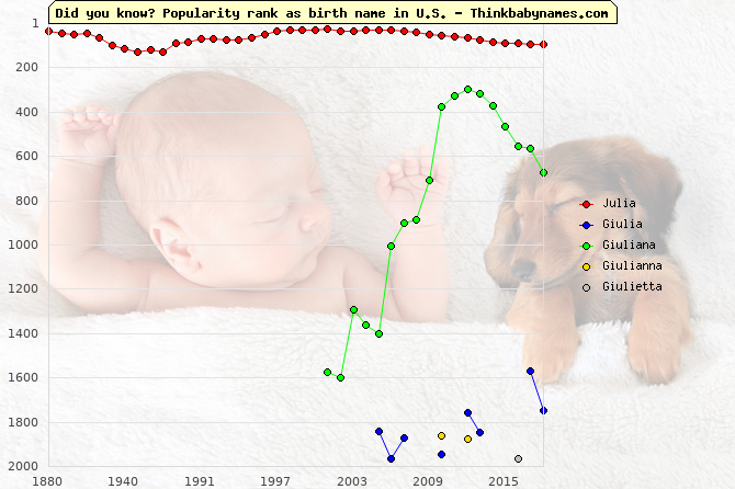 Top 2000 baby names ranking of Julia, Giulia, Giuliana, Giulianna, Giulietta in U.S.